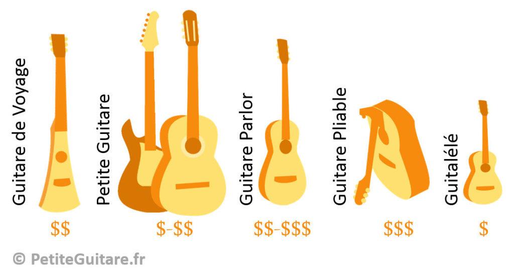 guide d achat bien choisir votre guitare acoustique folk. Black Bedroom Furniture Sets. Home Design Ideas