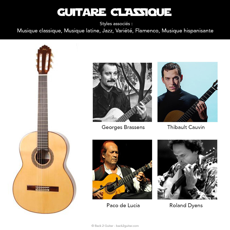 Guitare pour Débutant : le Guide d'Achat COMPLET pour Choisir