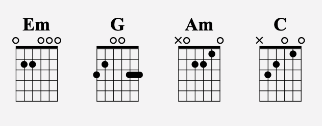 diagrammes accords guitare