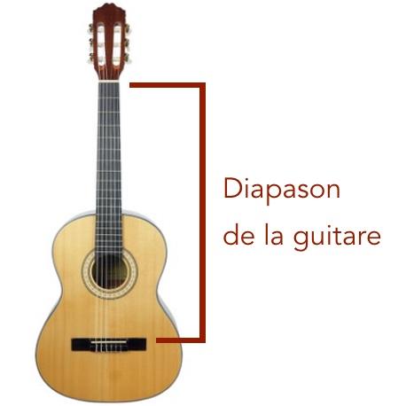 schéma diapason guitare