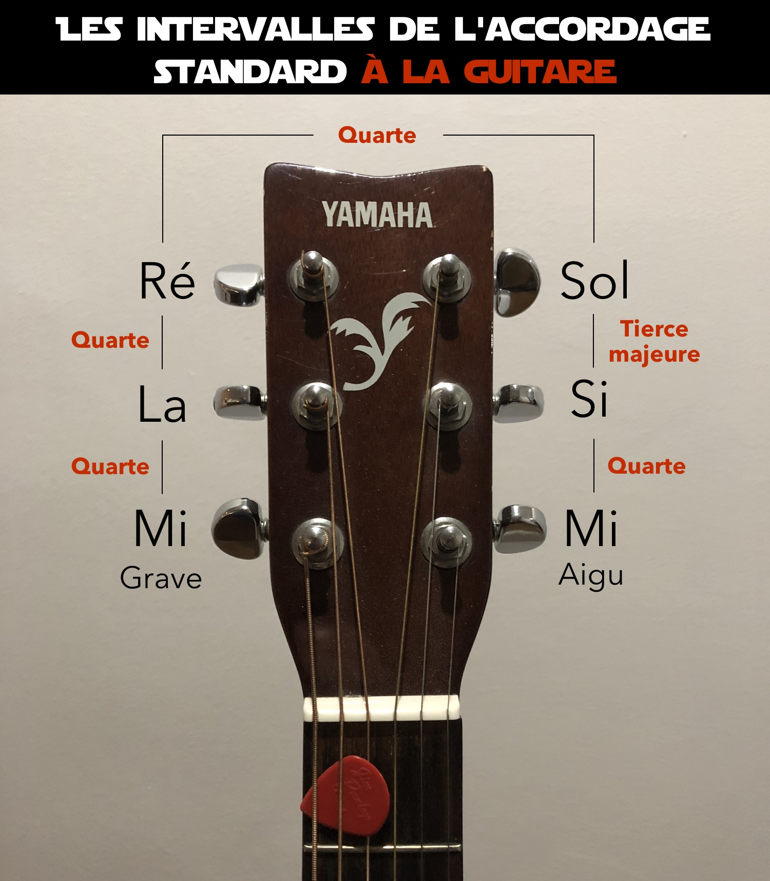intervalles accordage standard guitare