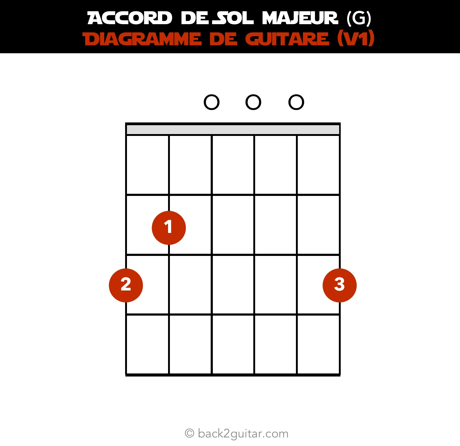 accord guitare sol majeur diagramme guitare V1 (G)