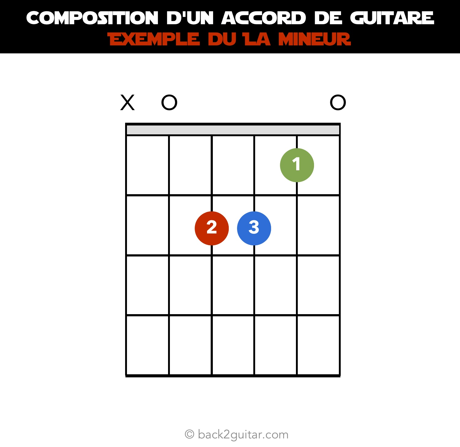 composition d'un accord de guitare