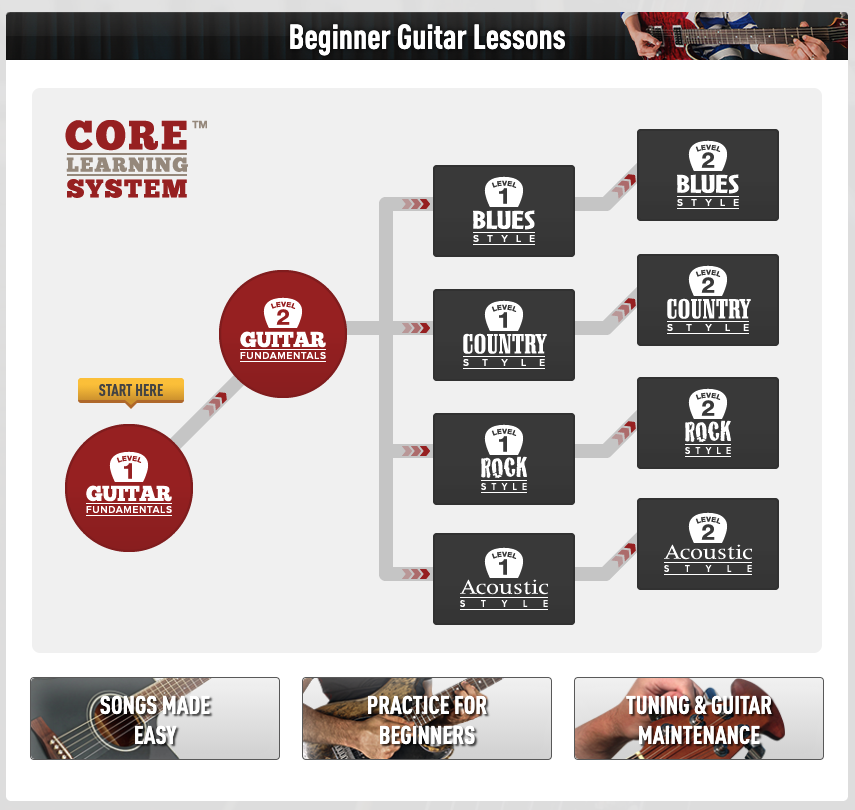 cursus débutant guitar tricks