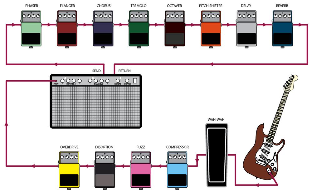 schéma pedalboard guitare chaîne d'effets